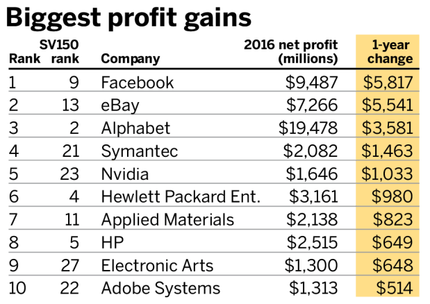 Biggest profit gains