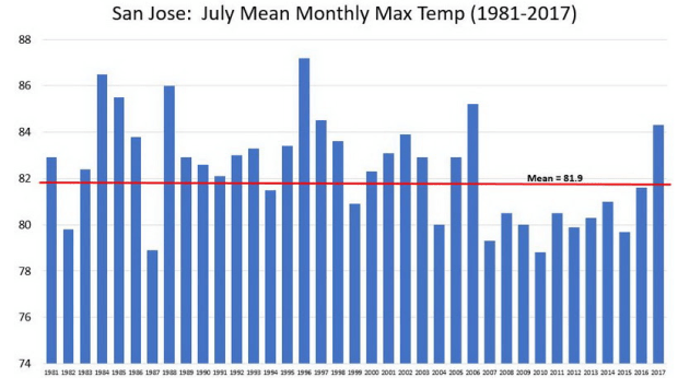 july temps