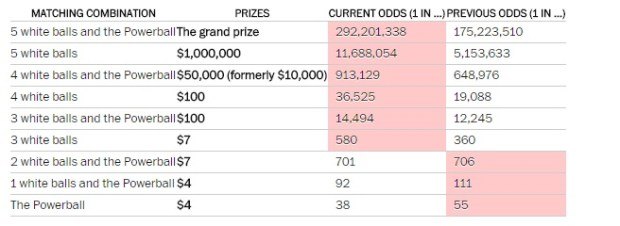 Note: Red shading denotes higher odds. California follows separate rules and, therefore, has different payouts.