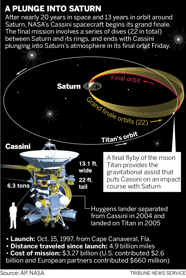 CASSINI crash mission 091417-01
