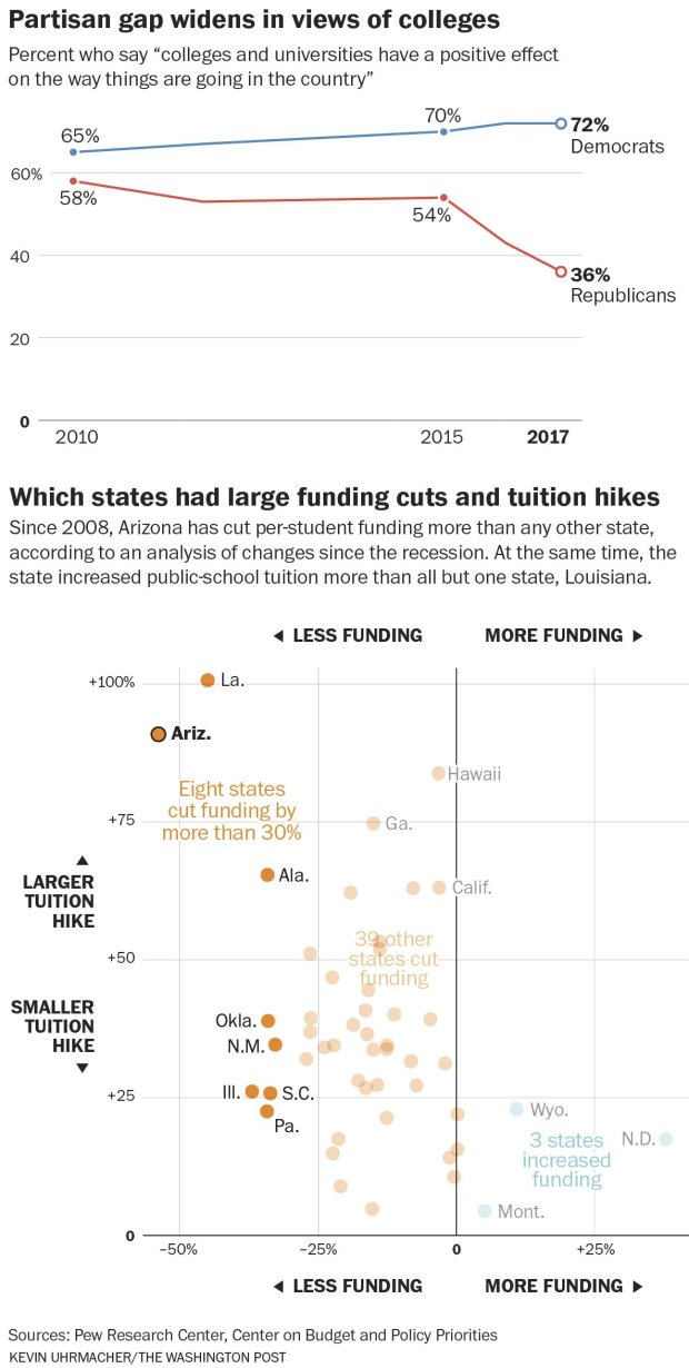 Partisan gap in views on college, and which states had large funding cutsand tuition hikes