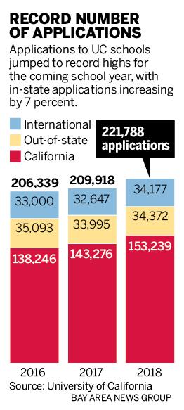 记录号码适用于加州大学校园2018年