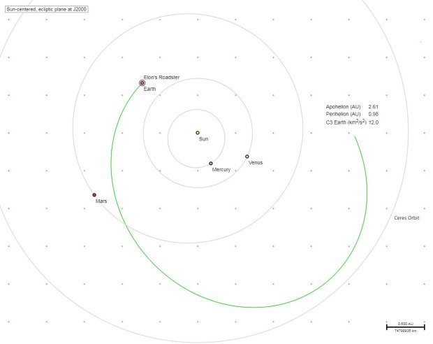 The expected trajectory of Elon Musk's Roadster, launched by the SpaceX Falcon Heavy rocket on Feb. 6, 2018, in space (Twitter)