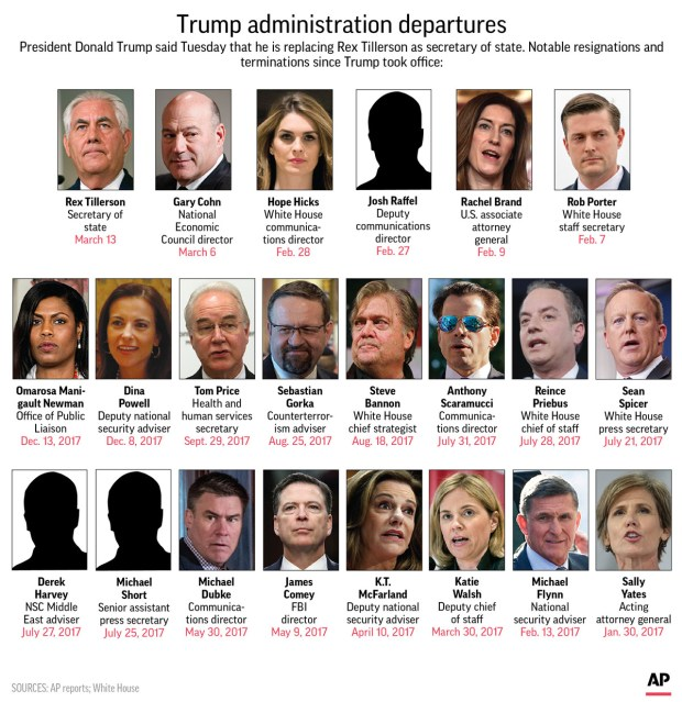 Graphic shows high profile staff changes in the Trump administration; CORRECTS earlier chatter to read