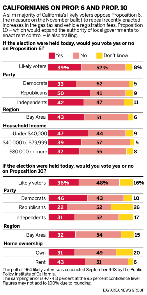costa hawkins repeal poll
