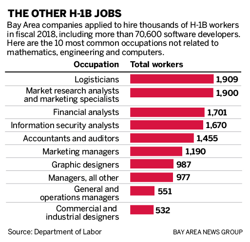 H-1B visa: The skilled workers who aren't in tech