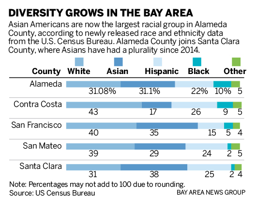 Asians Are Now Largest Group In Alameda County And Santa Clara County South bay is a region of los angeles county containing 19 neighborhoods cataloged by mapping l.a., the los angeles times' resource for boundaries, demographics, schools and news within the city. asians are now largest group in alameda