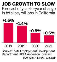 Bay Area, California running out of people to hire: forecast