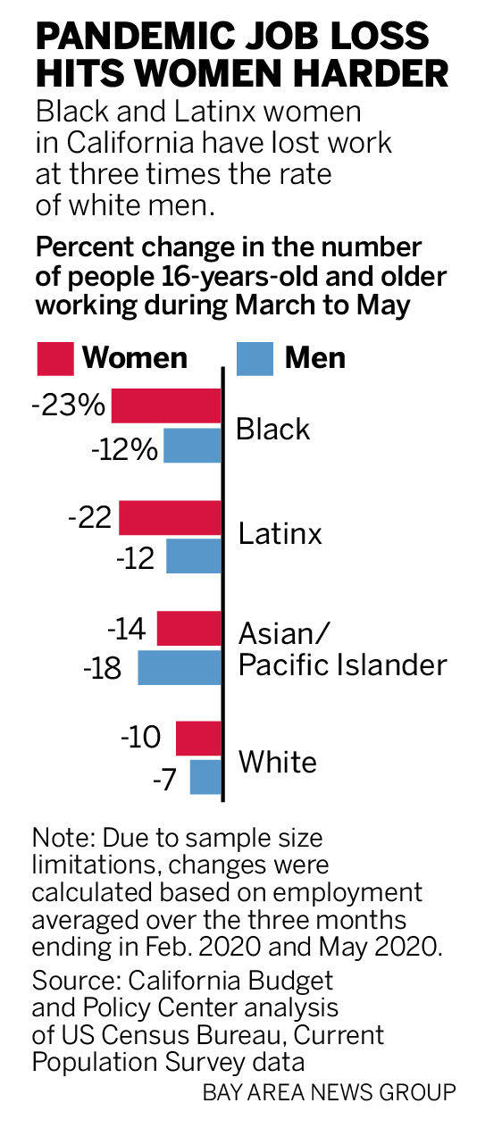Coronavirus Black And Latinx Women In California Have Lost Work At Three Times The Rate Of White Men Times Herald