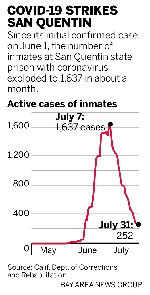 'Catastrophe': How California's worst coronavirus outbreak burst from San Quentin into their home in San Jose 4