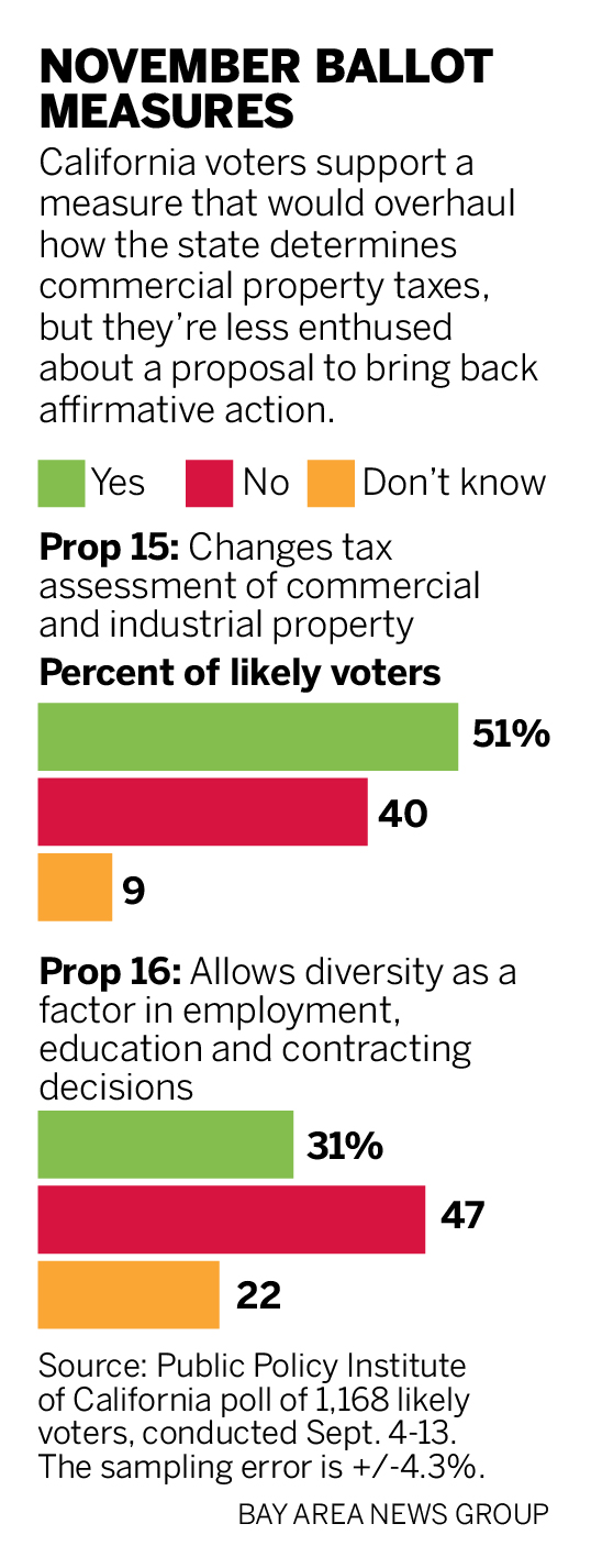 "California voters show little appetite for race-based affirmative action, lukewarm over ""split-roll"" property tax"