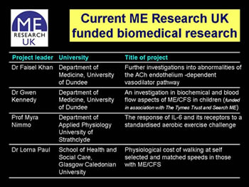 Figure 15. ME Research UK-funded research