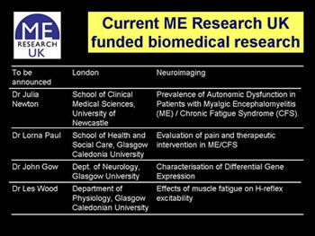 Figure 16. ME Research UK-funded research