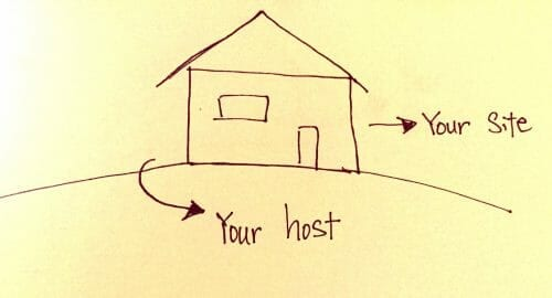 "A hand drawn image of a simple house on land, with arrows from the house pointing to script saying ""your site"", and another arrow from the land pointing to script saying ""your host"""