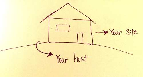 """A hand drawn image of a simple house on land, with arrows from the house pointing to script saying """"your site"""", and another arrow from the land pointing to script saying """"your host"""""""