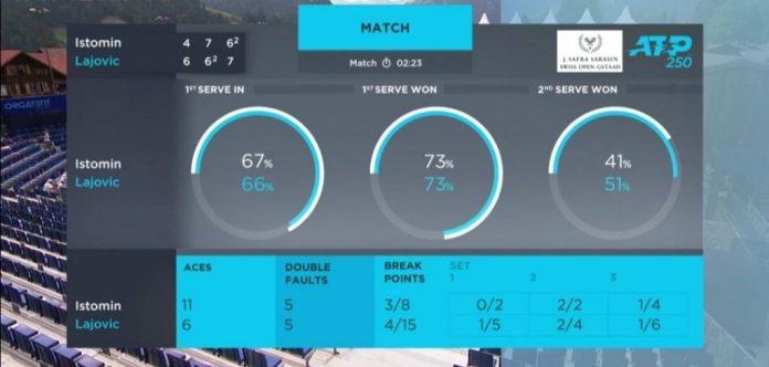 ATP GŠTAD Duci umalo prokockao nemoguće, na kraju u četvrtfinalu!