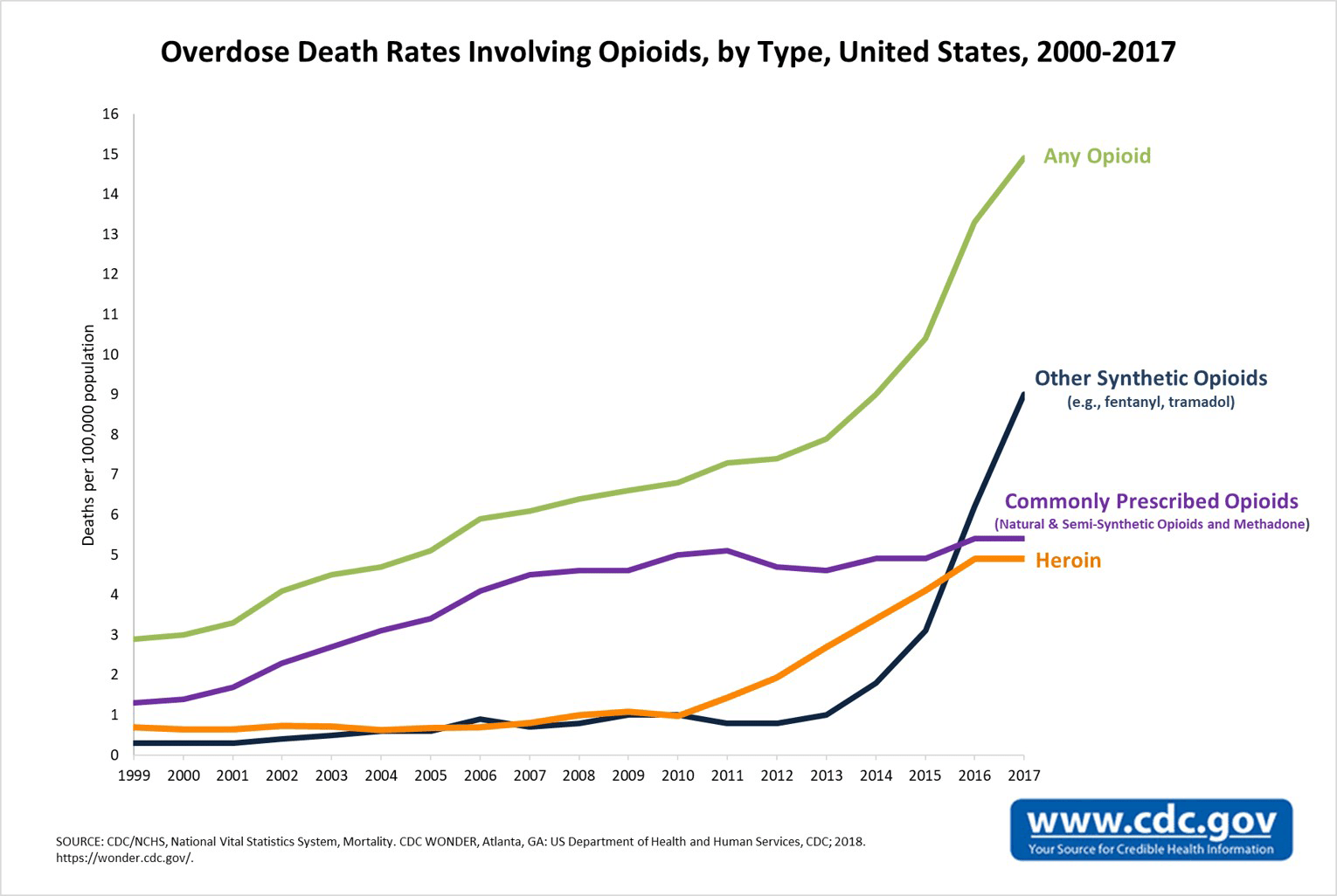 CDC opioid deaths in the US