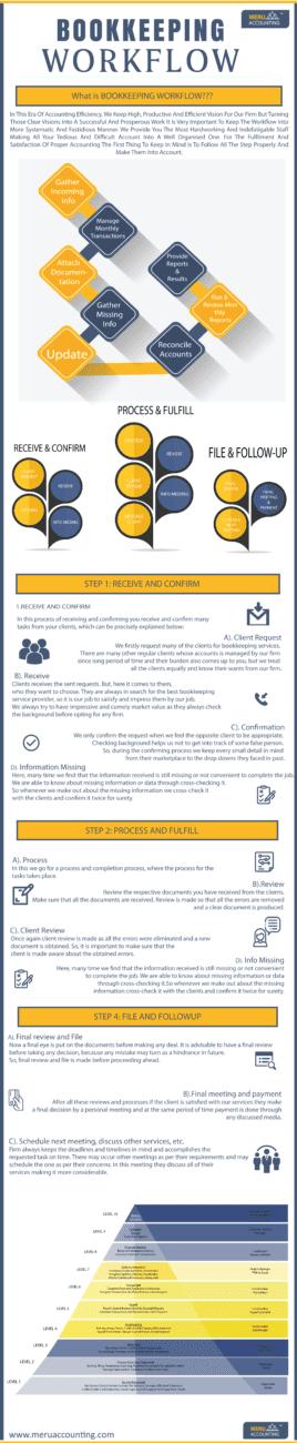 Bookkeeping Workflow Infographics