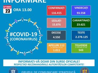 Încă un deces asociat Covid-19 în județ și 29 de îmbolnăviri noi. Patru cazuri la categoria de vârstă 19 – 29 de ani