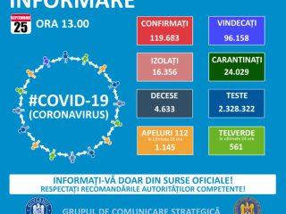Coronavirus Sibiu: 22 cazuri noi confirmate în ultima zi