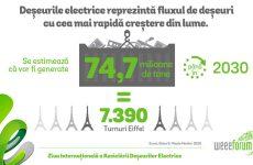 Tombolă cu premii pentru sibienii care își aruncă deșeurile electrice