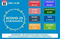 Bilanț coronavirus: Avem zece decese noi și 69 noi contaminări
