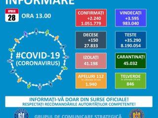 ULTIMUL bilanț coronavirus: 6 sibieni au pierdut lupta cu virusul