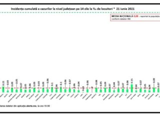 Premieră în bilanțul COVID de azi / Rata de infectare a ajuns la 0,05