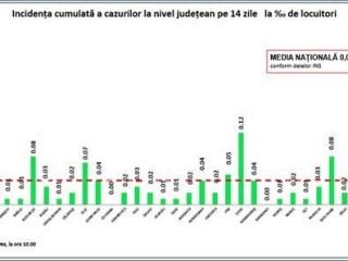 Trei cazuri noi de COVID, descoperite în Sibiu. Situația infectărilor și incidența pe localități