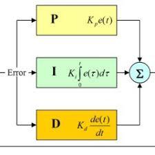 PID Loops