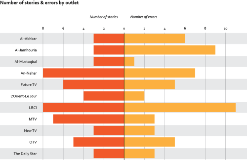Number of stories and errors per media outlet