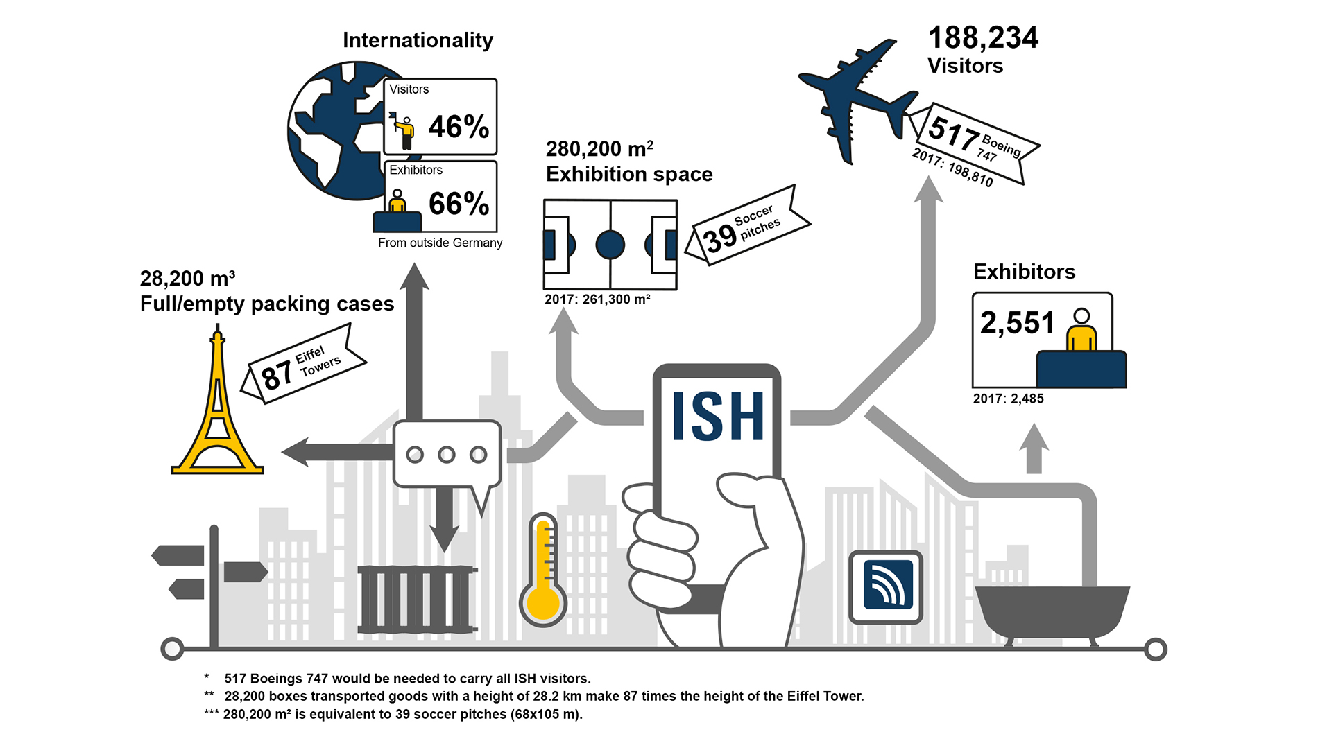 Ish Proportion Of International Visitors Climbs To