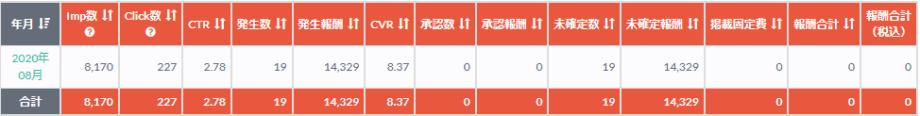 特化ブログ実践記!8ヶ月目のPV/収益/記事数まとめ!