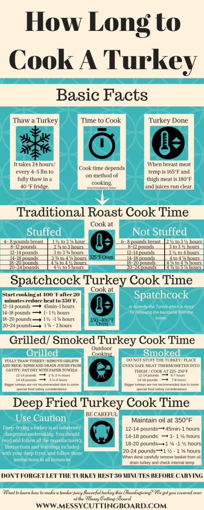 Turkey How to #2