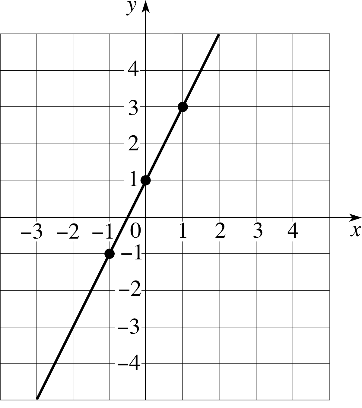 Linear Function Graph With Equation