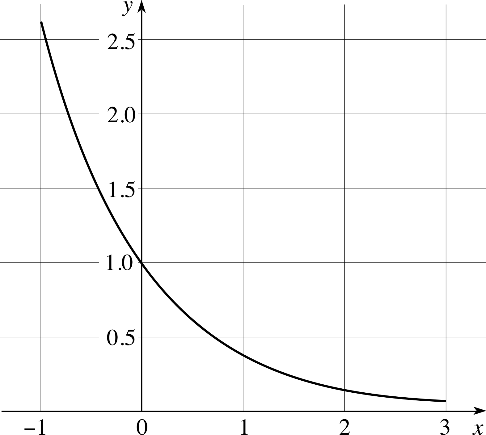 Writing Equations For Exponential Functions From A Graph