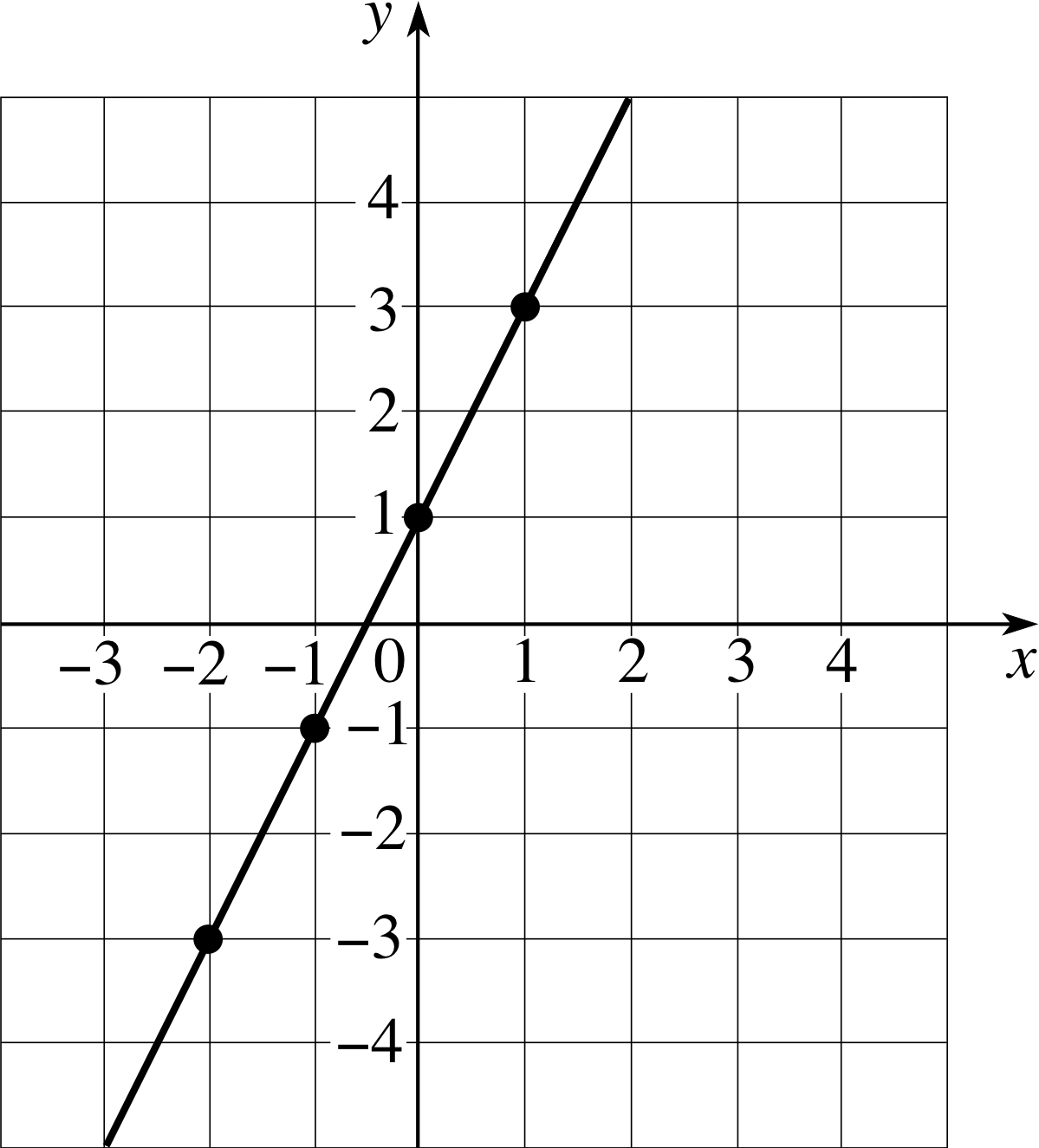 Graph The Quadratic Equation Y 1 2x 3 2 5