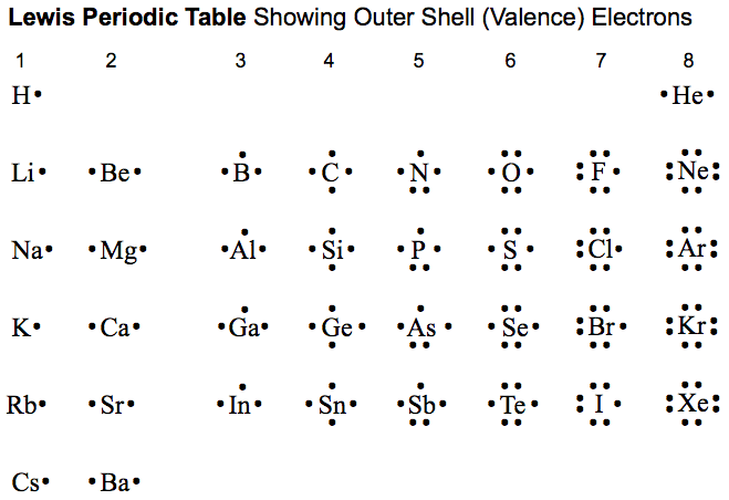 Periodic Table Lewis Dot Structure