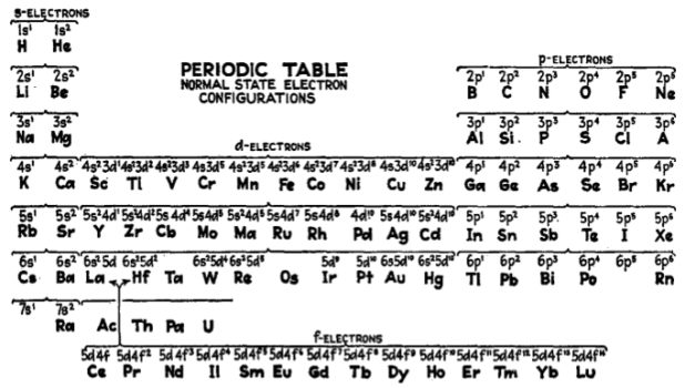 Printable Periodic Table Of Elements With Electron ...