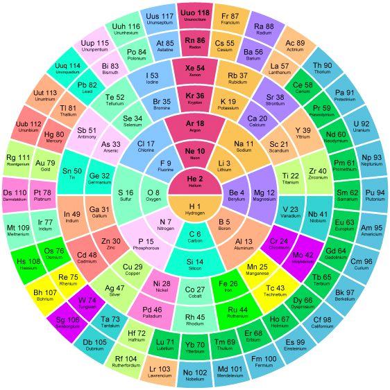 Gran variedad de tablas peridicas blog de josechu ferreras las conchas se muestran como crculos concntricos cada fila de la forma de tabla se muestra como un anillo tabla peridica vertical urtaz Gallery