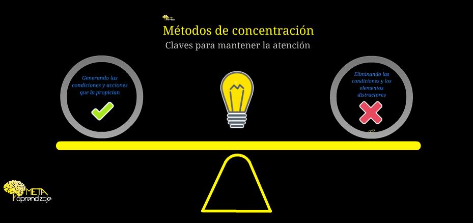 Métodos De Concentración