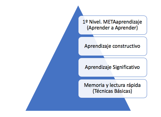 aprender a aprender-metaaprendizaje