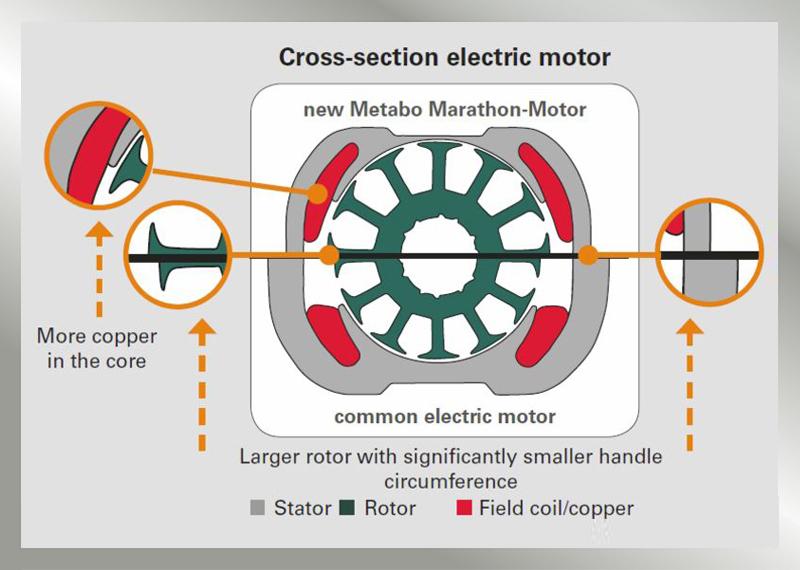 METABO MARATHON-MOTOR: High Performance for Demanding Applications 4