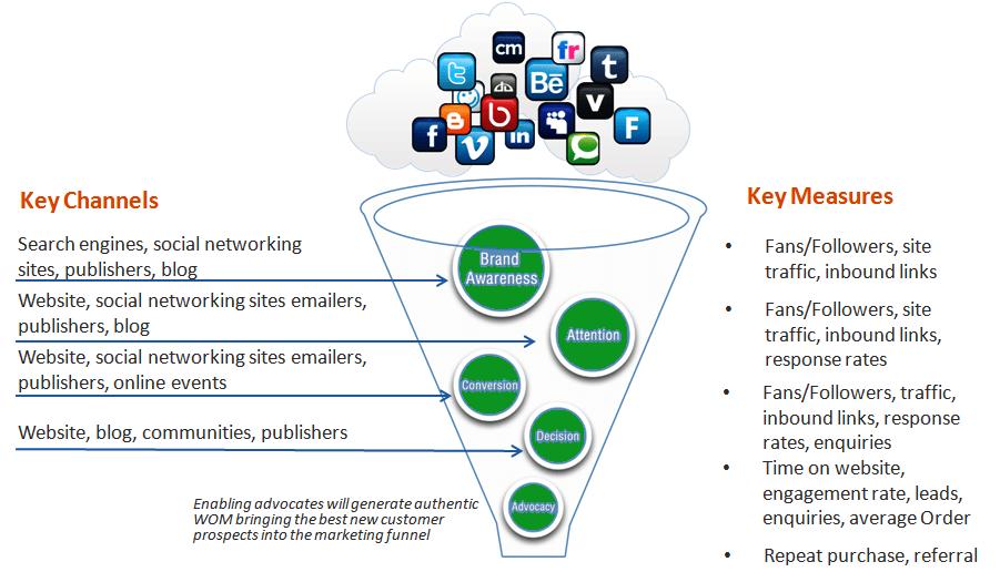 Marketing Digital B2B