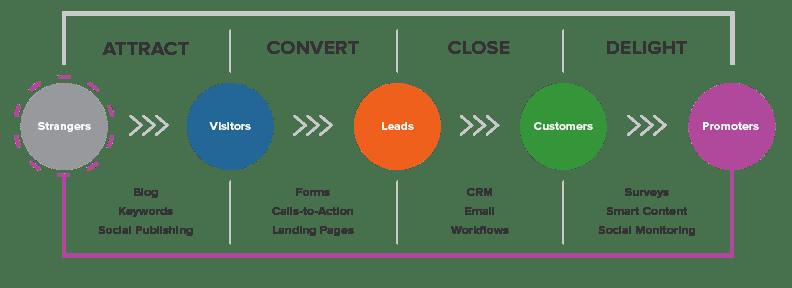 Inbound Marketing Methodologie