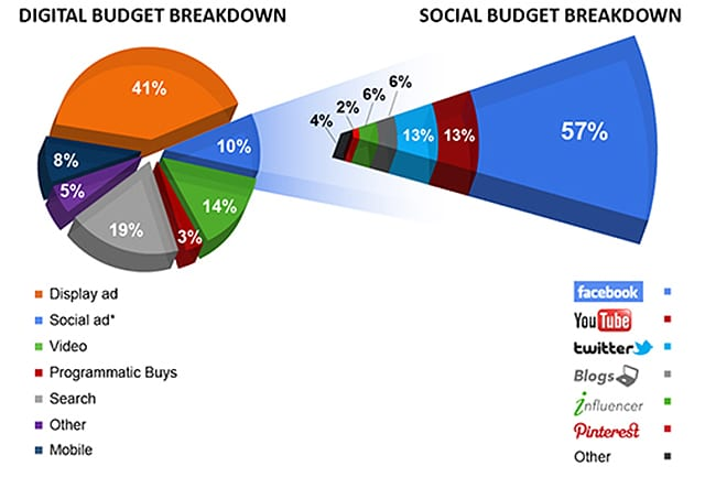 Budget Marketing Digital