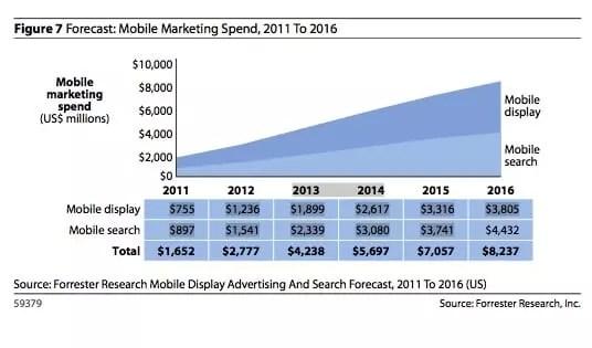 Evolution Budget Marketing Mobile