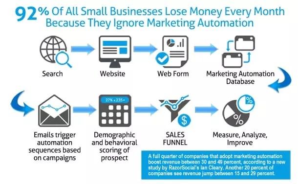 Descriptif du déroulement des actions de Marketing Automation