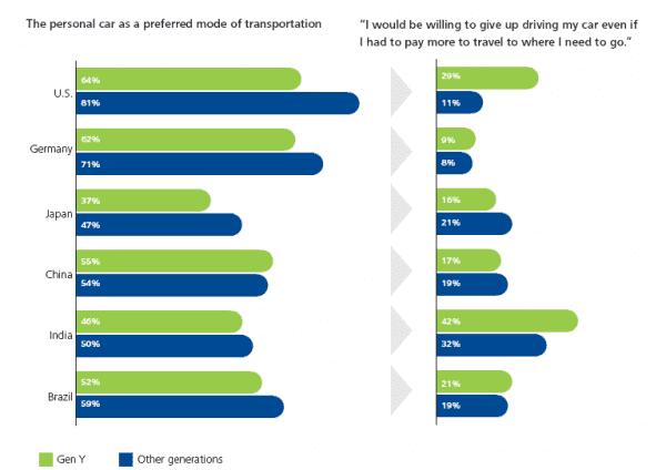 Deloitte 2014 Global Automotive Consumer Study - La nature changeante de la mobilité - Explorer les préférences des consommateurs dans les principaux marchés du monde