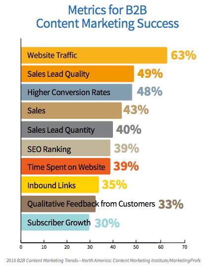 Analyse des ressources de contenu dans le marché du B2B